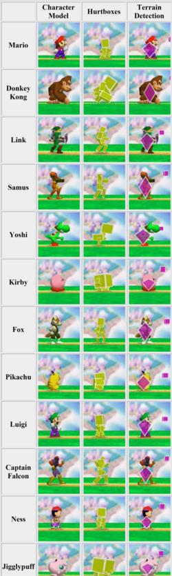 Áreas de colisión de todo el elenco de Super Smash Bros.